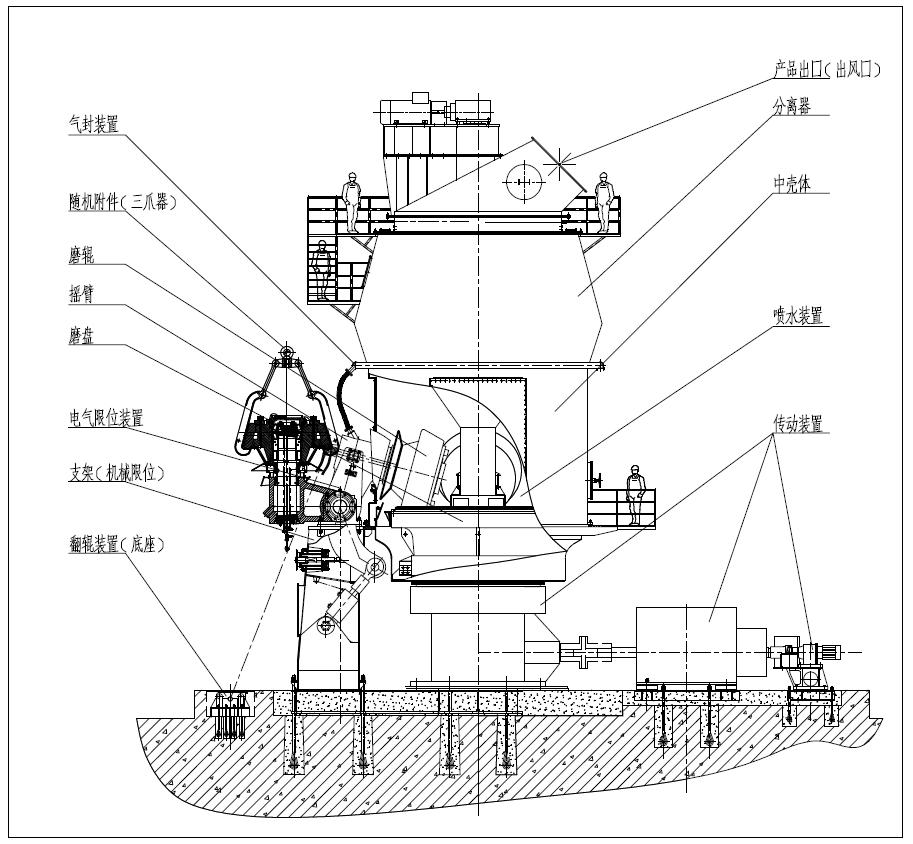 41立磨结构示意图见图2.      结构:锥形磨辊与平盘衬板,辊有4个.