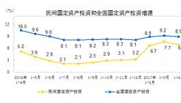 1-4月份民间固定资产投资增长6.9%