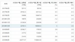 4月份我国水泥产量增长2.4%