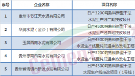这个地区5家水泥厂项目被叫停!收回52家产能置换指标(附名单)