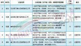 云南省525万吨在建水泥项目产能置换详情