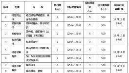 【贵州】贵州西南水泥有限公司2018年辅材备件集中招(议)标公告