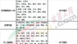 """80个城市!6个月!9月开始大半个中国水泥厂进入""""停产季""""!"""