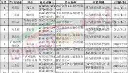 排污许可证注销、撤销、遗失共25家水泥企业(附名单)