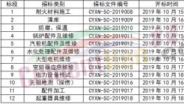 川渝西南2020年度外委施工集中招标