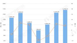 2020年1-5月山东省水泥产量及增长情况